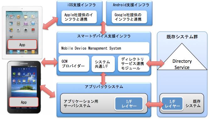 AppPotのアーキテクチャ